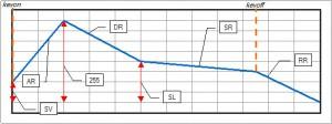 互換型エンベロープ動作図