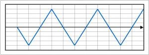 三角波(位相反転)